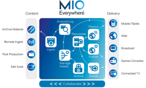 MioEverywhere_schematic