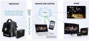TVU Pack s'attaque aux réseaux sociaux